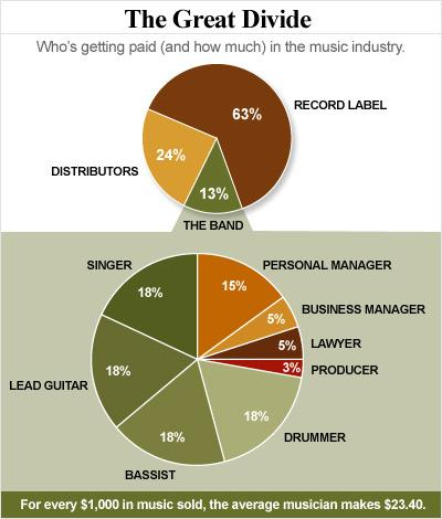what musician's really make from record sales